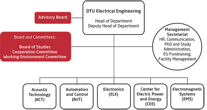 DTU Electrical Engineering, Department of Electrical Engineering - organizational chart without centres